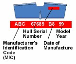 Detail of information on a hull identification plate